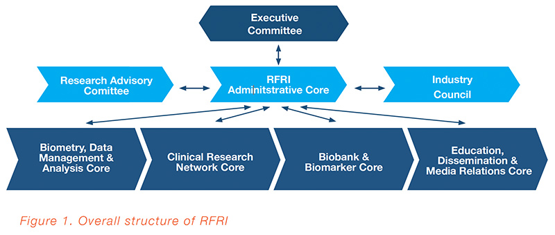 RRFRI Exec Committee figure