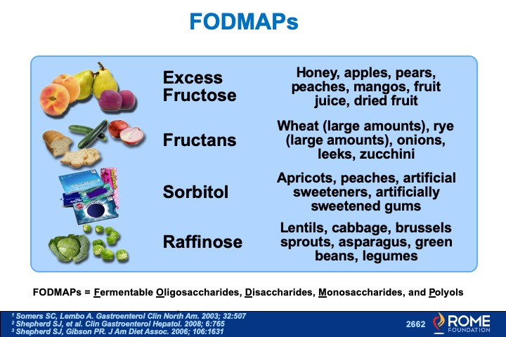 how soon results fodmap diet ibs