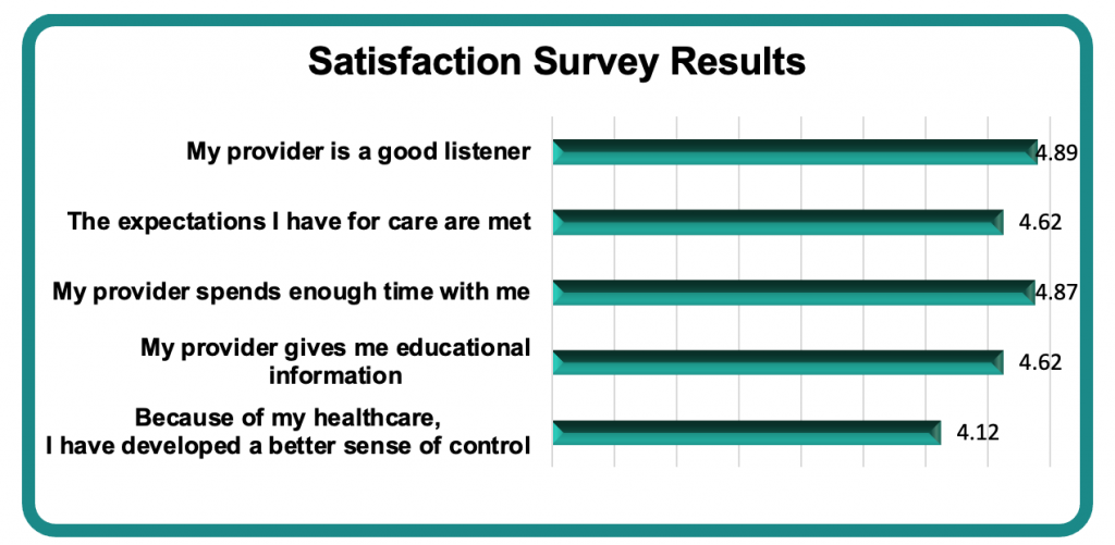 Bar Graph showing that most people can be satisfied with their medical provider when effective communication is used.