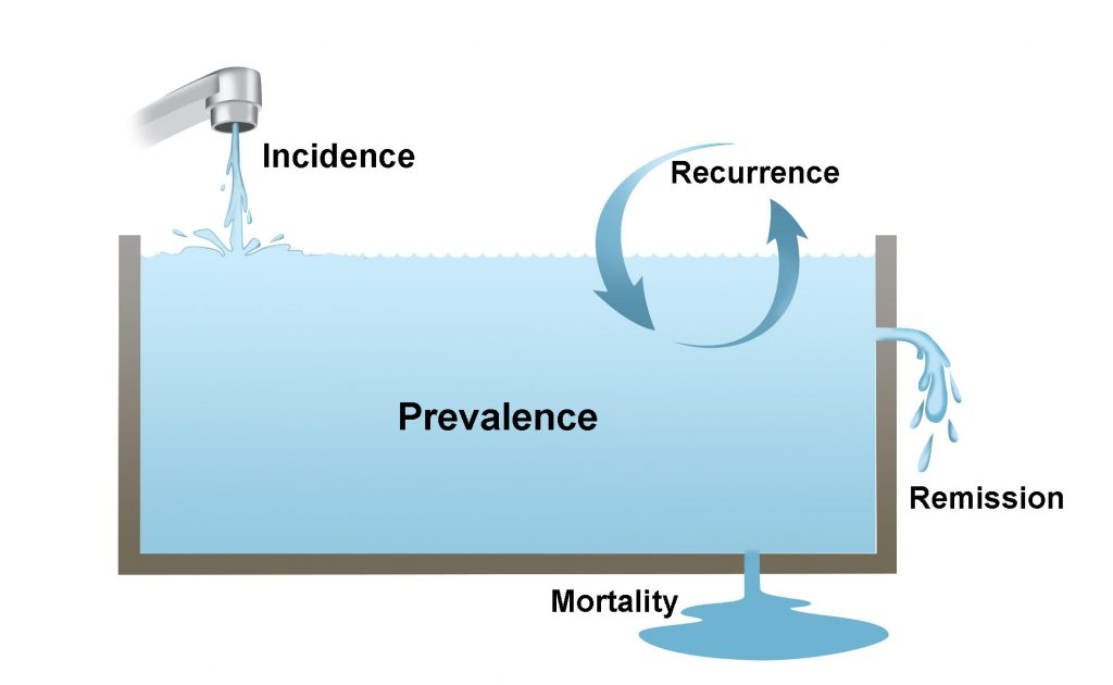 A diagram of epidemiology: A sink showing how incidence, recurrence, remission and mortality are used to calculate prevalence